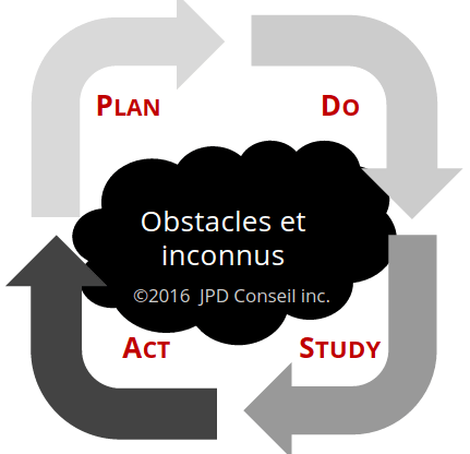 Plan-Do-Study-Act-performance opérationnelle